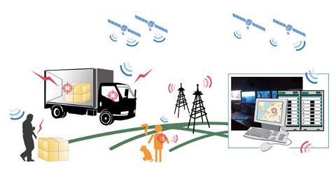 GPS nyomkövetés a logisztikai műveletek valós idejű online felügyeletéhez