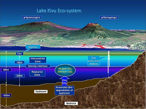 gázok a Kivu-tó vizében